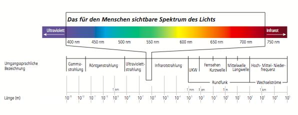 Definition von Licht - led-tec | LED Beleuchtung
